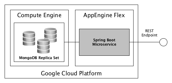 Restful Microservices On The Google Cloud Platform Codecentric Ag Blog