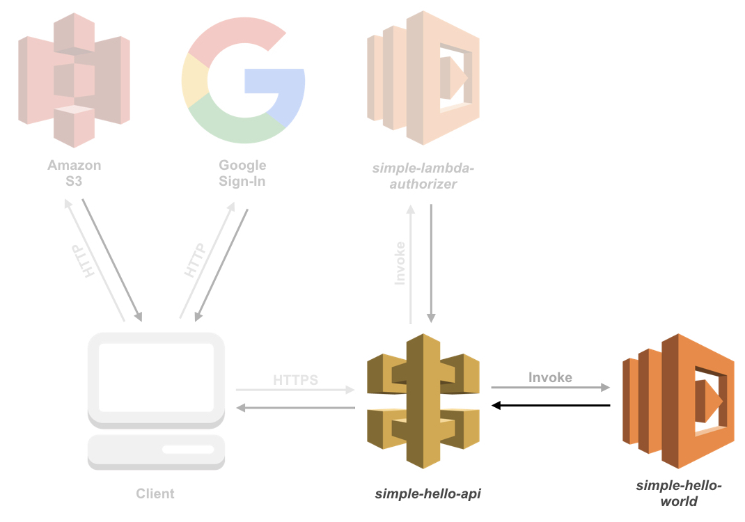 Overview of services and their connections, specifically between the API simple-hello-api and the Lambda function simple-hello-world