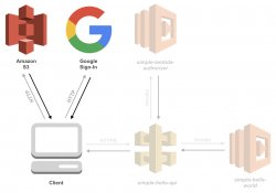 Overview of services and their connections, specifically between the client, Amazon S3 and Google Sign-In