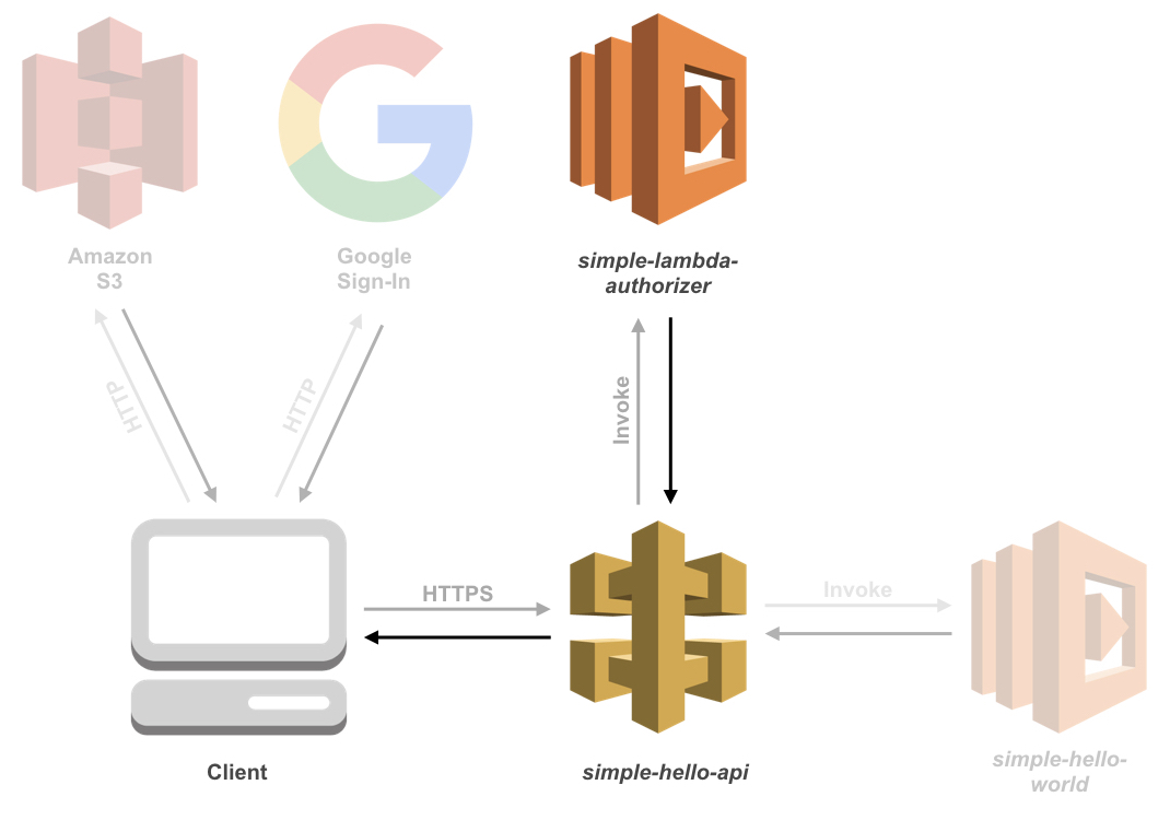 How to create an AWS Lambda Authorizer for an Amazon API