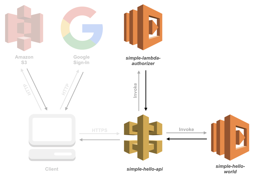 Overview of services and their connections, specifically the connections between your authorizer, API and Lambda function