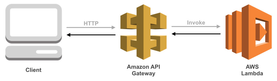 3 Steps to Access AWS Resources with Google Sign-In