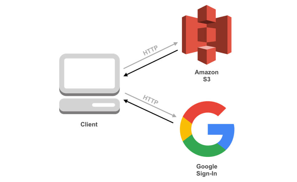 Google Sign-In page architecture