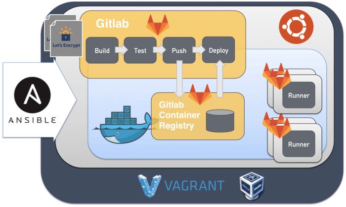 Full blog posts GitLab setup