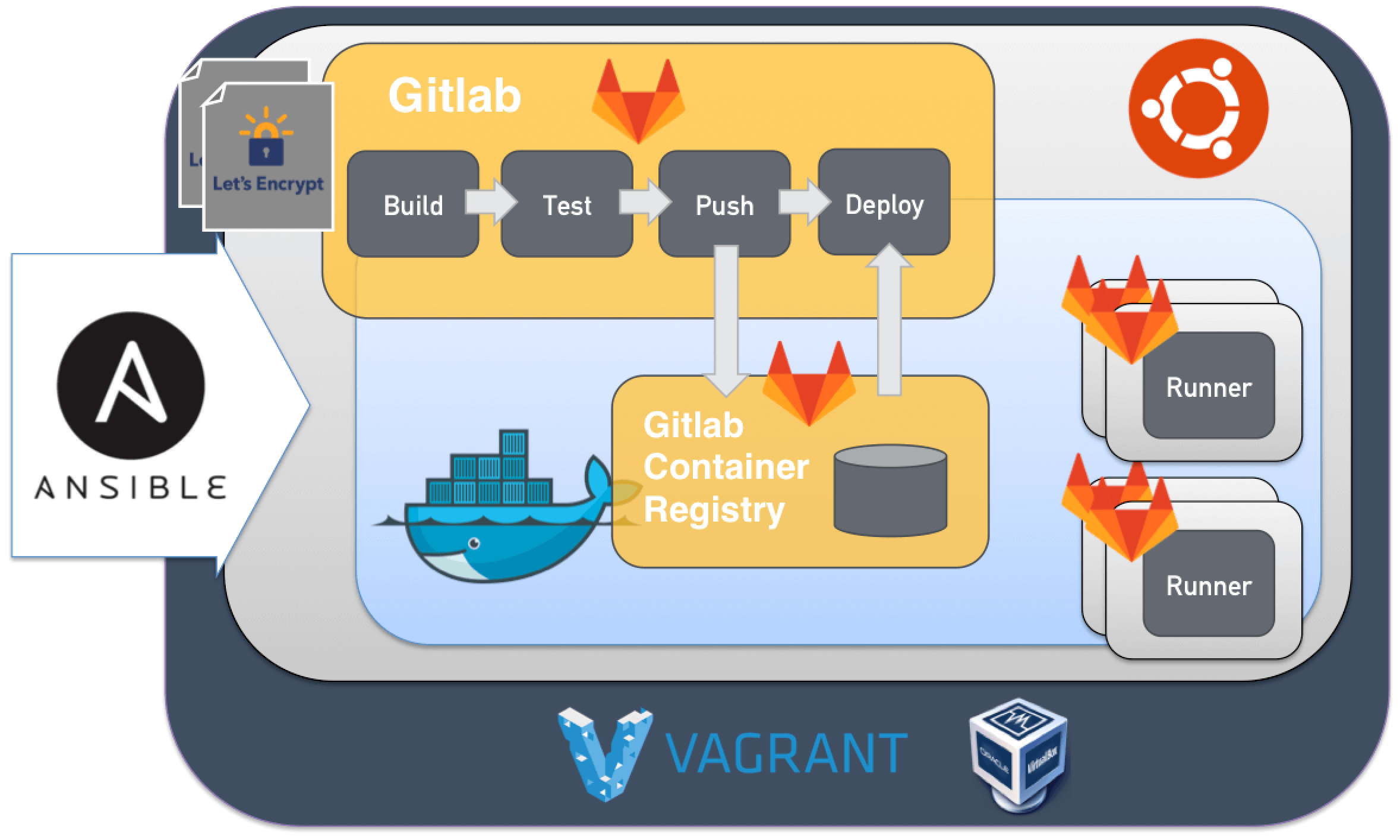 A Complete Setup of GitLab CI & Docker Using Vagrant & Ansible