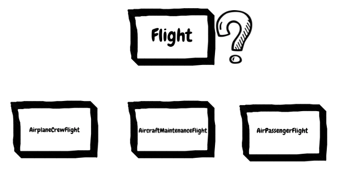 Different views of the term flight