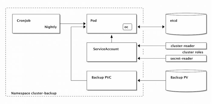schematic overview of the backup service