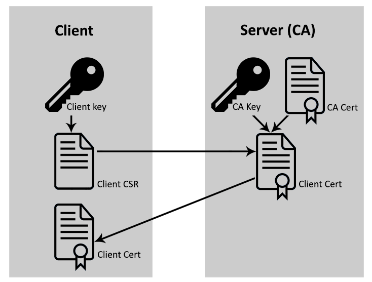 X 509 client certificates with Spring Security - codecentric AG Blog