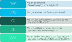 Application Lifecycle Intelligence - Fragen einfacher Datenlagen