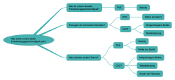 Application Lifecycle Intelligence - Fragestellung per Mindmap