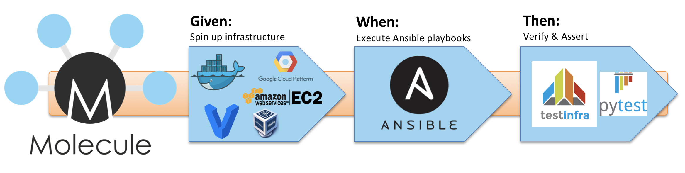 Test-driven infrastructure development with Ansible