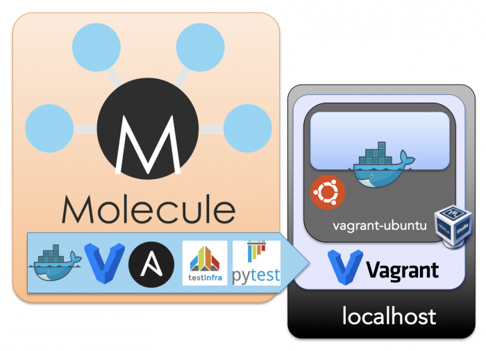 this articles full setup with molecule vagrant ansible testinfra