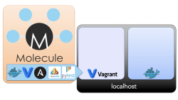 continuous infrastructure molecule ansible vagrant and docker setup