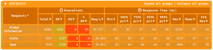 benchmark results AWS runtime 2048MB