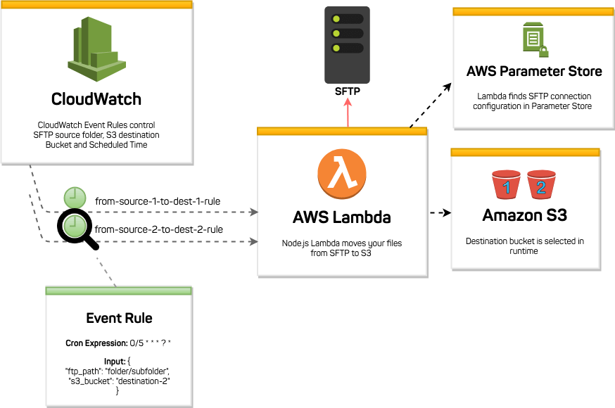 how it works moving files sftp aws s3