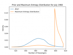 Maximum Entropy distribution