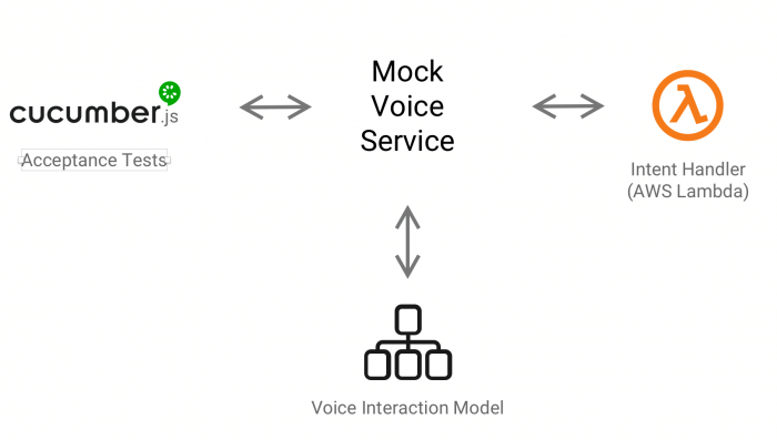 Interaction flow in Cucumber tests with our mock voice service