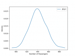 density estimate posterior predictive distribution