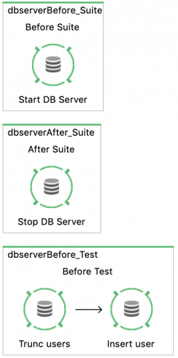 start and stop database-server für test-suite