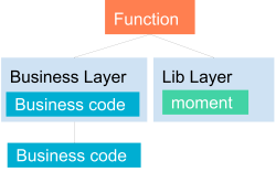 AWS Lambda functions with layers example