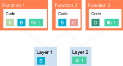 AWS Lambda functions with layers