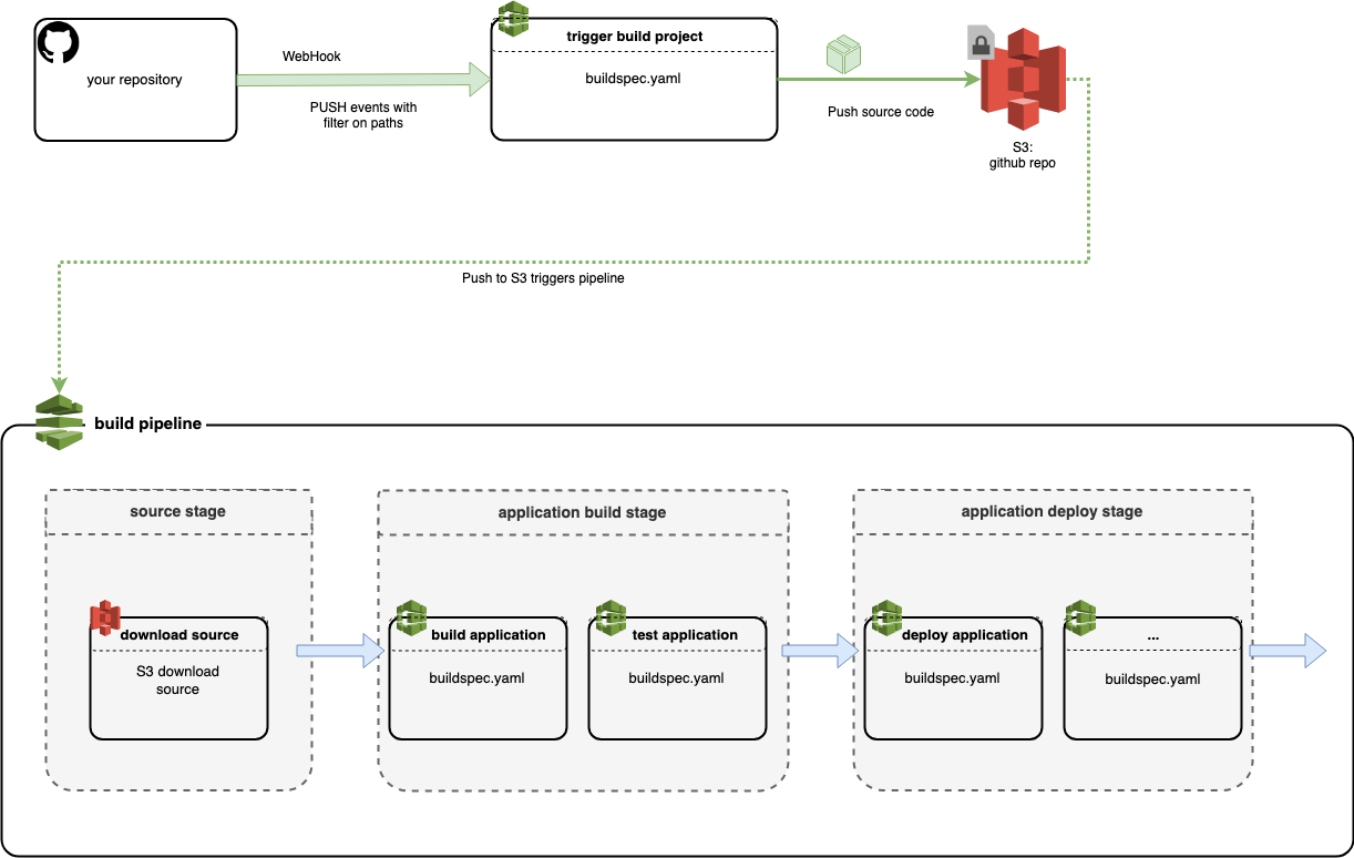 AWS CodeBuild: First Contact with Monorepo - codecentric AG Blog
