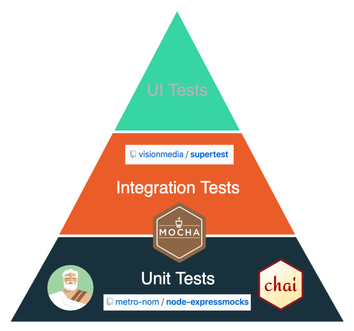 JavaScript testing pyramid for Express.js and Node.js applications
