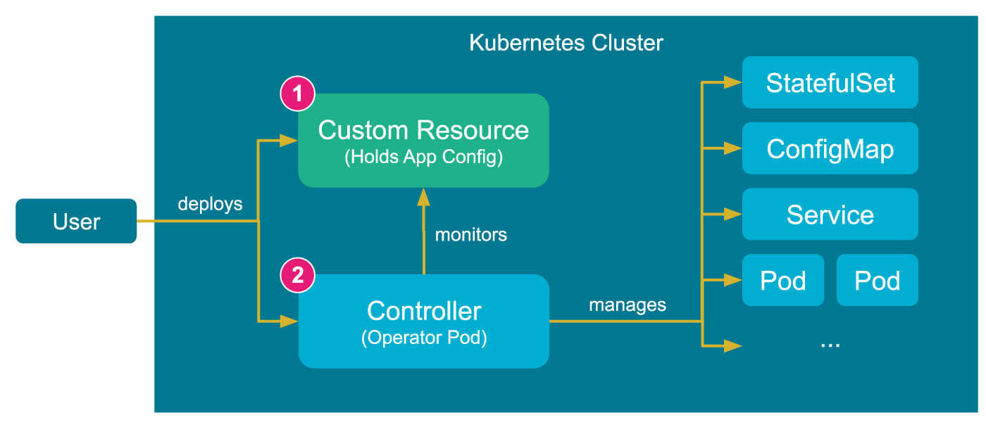 Kubernetes Operators: Deploying Helm Charts without Tiller