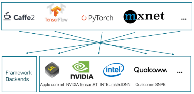 Portability between deep learning frameworks – with ONNX