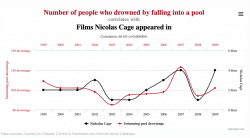 Number of people who drowned by falling into a pool correlates with Films Nicolas Cage appeared in