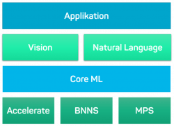 Core ML stack