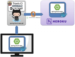 development process on heroku