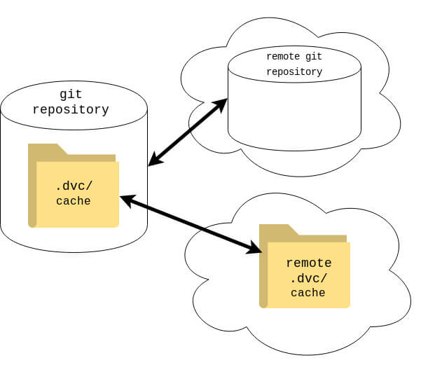 dvc dependency management dvc remote