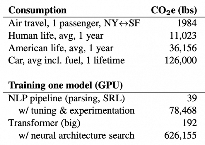 Greenhouse gas emissions caused by NLP training and hyperparameter optimization