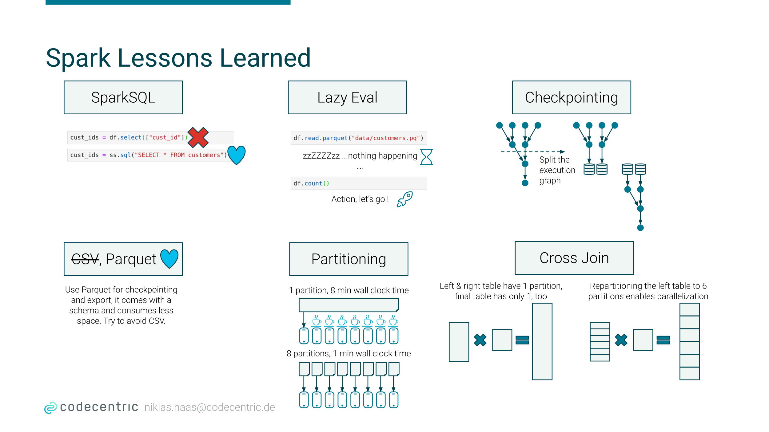 Lessons Learned Overview Diagram