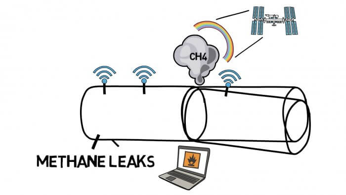 Recognizing Methane Leaks with onsite and satellite sensors