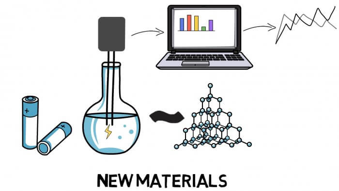 Accelerating the discovery of new materials