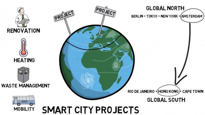 Transferring knowledge about smart city projects by clustering cities from Global North with cities from Global South