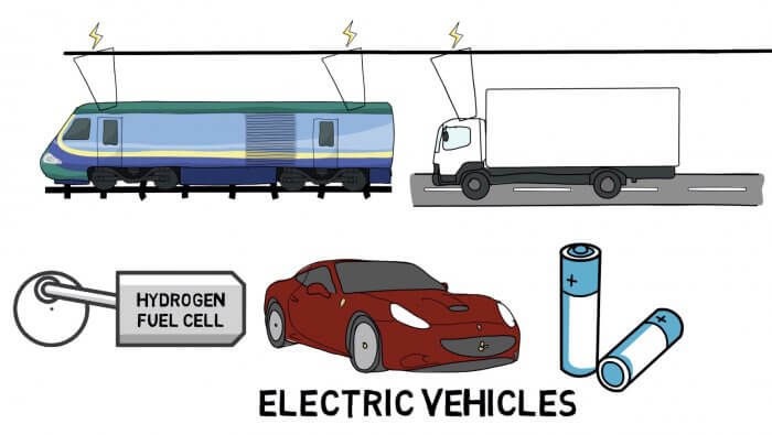 Types of electric vehicle technology