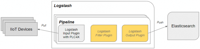 Overall architecture Logstash Java Input Plug-in PLC4X