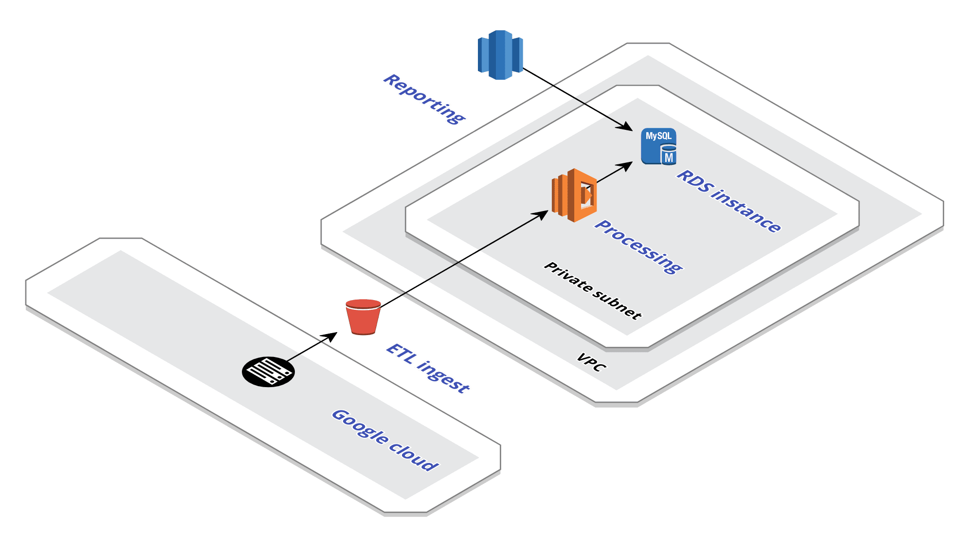 Use Serverless AWS step functions to reduce VPC costs