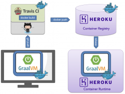 Using TravisCI Docker service and Heroku Container Registry to run Spring Boot GraalVM Native Image Apps on Heroku