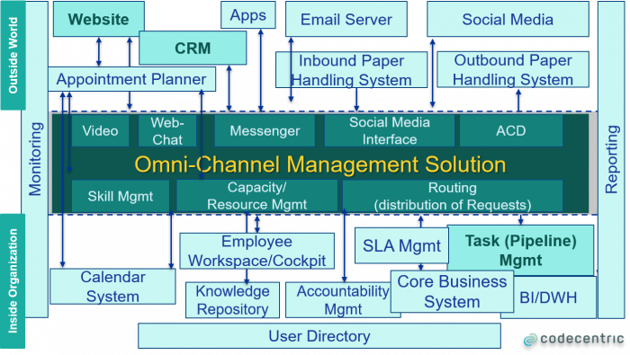 omni-channel communication