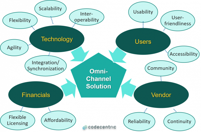 omni-channel: common expectations