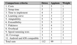 table listing the comparison criteria with the ratings given for Detox and Appium
