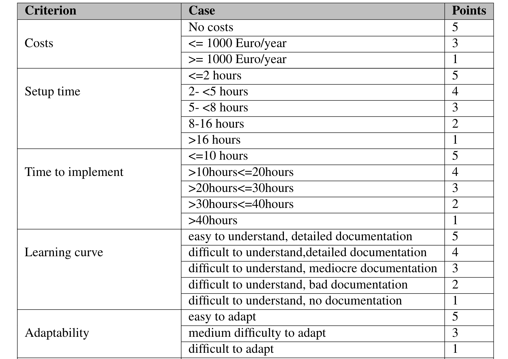 table listing the comparison criteria and in which specific case are given how many points