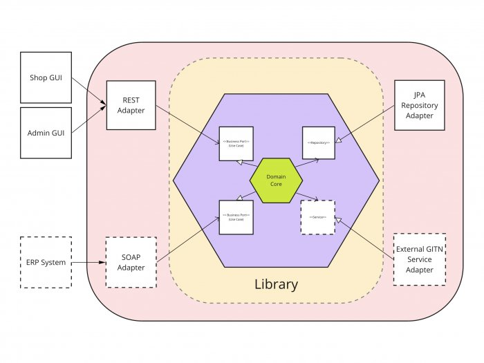 DDD implemented as a modular monolith - concept diagram.