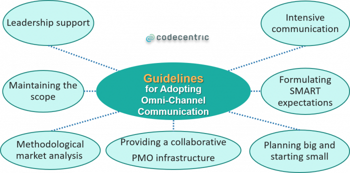 Guidelines for omni-channel adoption