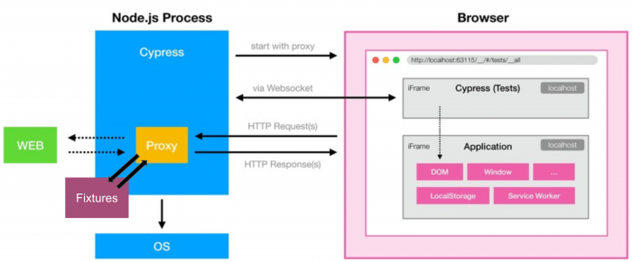 Cypress' architecture consists of a Node.js process (that also acts as HTTP proxy) and iFrames in an instrumentalised browser