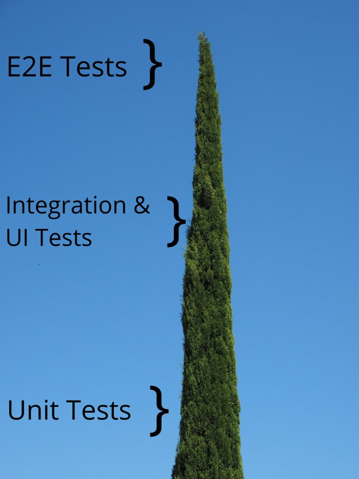 Cypresses as symbolic image for the test pyramid optimally implemented with Cypress as testing framework